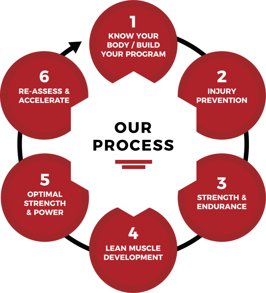 Fierce-training-process-infographic